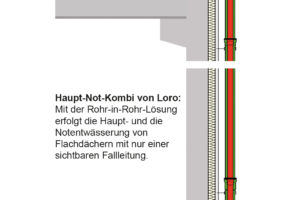 Loro Haupt-Not-Kombi