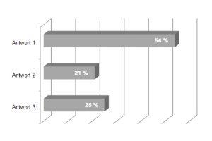 Umfrage-Ergebnis