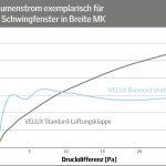 Bei zunehmender Windlast drosselt Velux Balanced Ventilation den Luftvolumenstrom und gewährleistet damit eine gute Energieeffizienz, da es so unnötige Wärmeverluste vermeidet. In windarmen Situationen wiederum optimiert eine innovative Aerodynamik die na