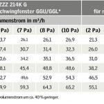 Die Grafik zeigt die Messwerte der Luftvolumenströme von Dachfenstern mit VELUX Balanced Ventilation für verschiedene Fenstertypen und -größen bei unterschiedlichem Differenzdruck (Pa).
