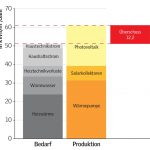 Als Plusenergiehaus produziert das Sunlighthouse einen jährlichen Energieüberschuss von 12,2 kWh pro m2