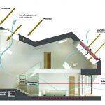 Der Luftwechsel im Velux Maison Air et Lumière erfolgt durch die Kräfte der Natur. Besonders effektiv ist die Frischluftzufuhr, wenn sich synchron mehrere Fassaden- und Dachfenster öffnen.