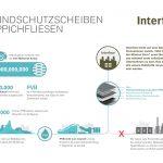 Interface PVB Infografik