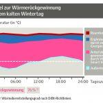 Der hellrote Bereich zeigt den Anteil der durch Velux Smart Ventilation zurückgewonnen Energie bei konstantem Luftwechsel an einem kalten Wintertag.