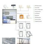 An der Schüco RWA-Zentrale (1) laufen die Informationen sämtlicher Komponenten des NRWG-Systems zusammen.