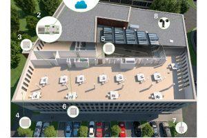 Die Systemplattform Building Skin Control vernetzt die Schüco Elemente der Gebäudehülle miteinander und ermöglicht durch offene Schnittstellen eine Anbindung an standardisierte Gebäudeleitsysteme.