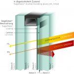 """Schutz vor dem für Wintergärten typischen """"Treibhauseffekt"""": Der Eintrag der Wärmeenergie kann auf bis zu 4 % reduziert werden (Beispiel für ein Zweifach-Isolierglas in abgedunkeltem Zustand)."""