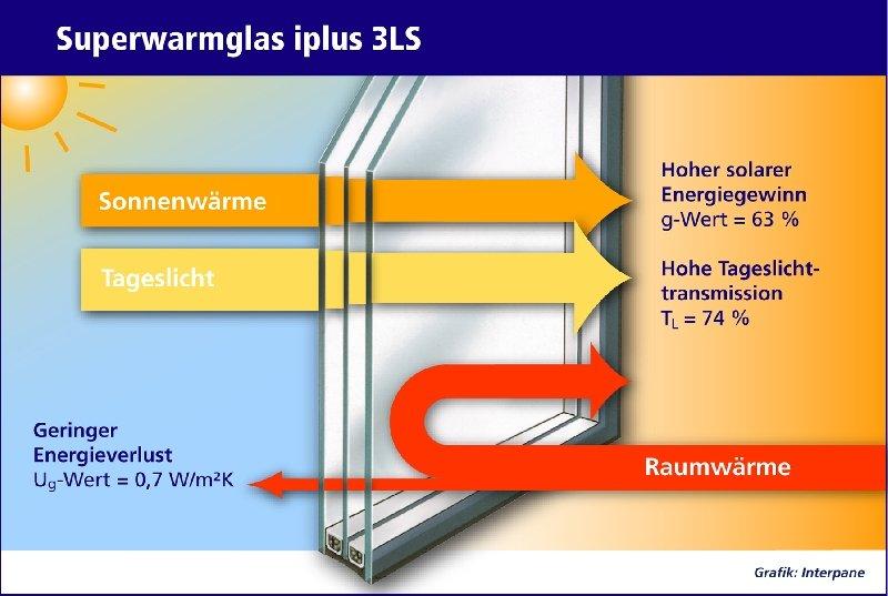 """Das neue """"Superwarmglas"""" iplus 3LS erzielt strahlungstechnische Spitzenwerte."""