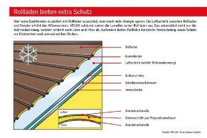 VELUX Rollläden: Wohnkomfort erhöhen und Energie sparen
