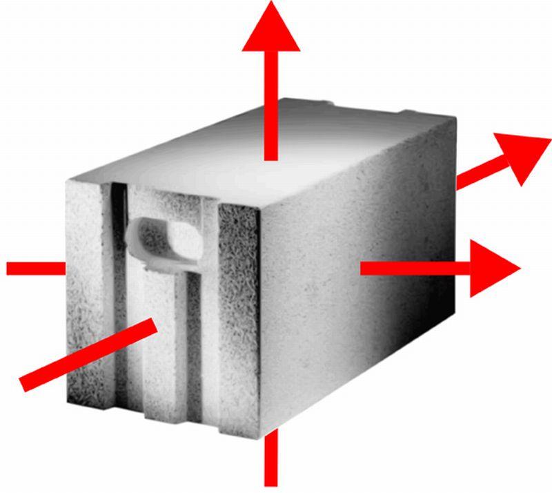 (mK) minimiert Wärmebrücken durch beste Wärmedämmeigenschaften in allen Richtungen.